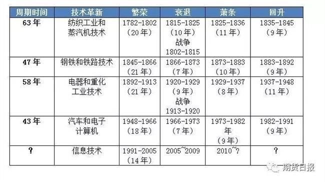 2016中国经济大萧条 2016年中国经济将进入10年以上的衰退、萧条年