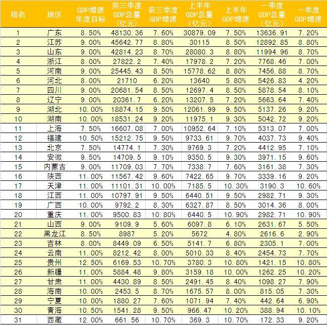 2014中国经济总量排名 2014年GDP增速7 4% 2014各省前三季度GDP排名