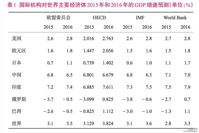 中国经济总量2016 《中国经济增长报告2016》预测中国GDP总额2020年赶上美国