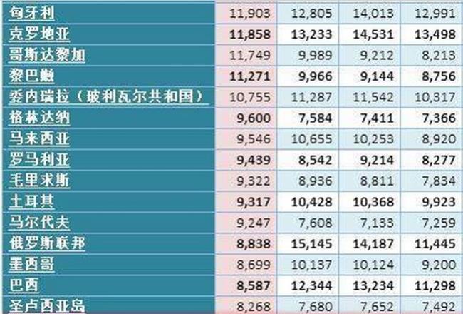 2016中国经济总量排名 2016年中国人均GDP世界排名 中国人均gdp排名第69位