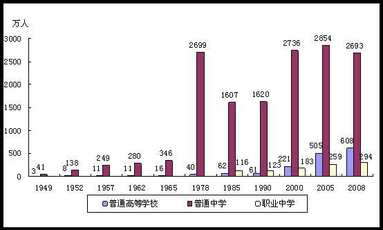 1978年中国经济总量 中国1949到1978年的经济成就