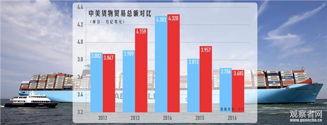 中美贸易额历年 2011年中美双边贸易额占全球贸易总额的2 5%