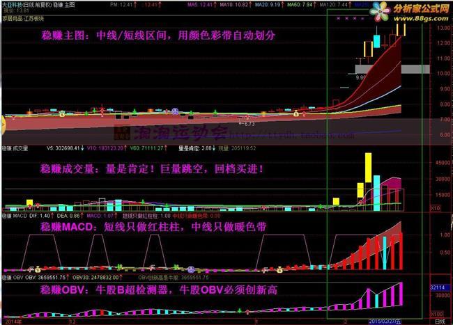 短线黑马选股公式 通达信炒股票软件 短线黑马预警选股技术 优化乖离率指标公式