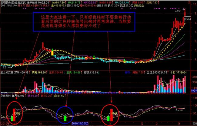 短线黑马公式 涨停先锋股票软件炒股软件涨停短线黑马选股指标智能预警公式