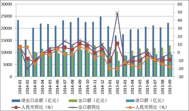 历年中美贸易额数据 美国与中国2014年进出口贸易海关数据