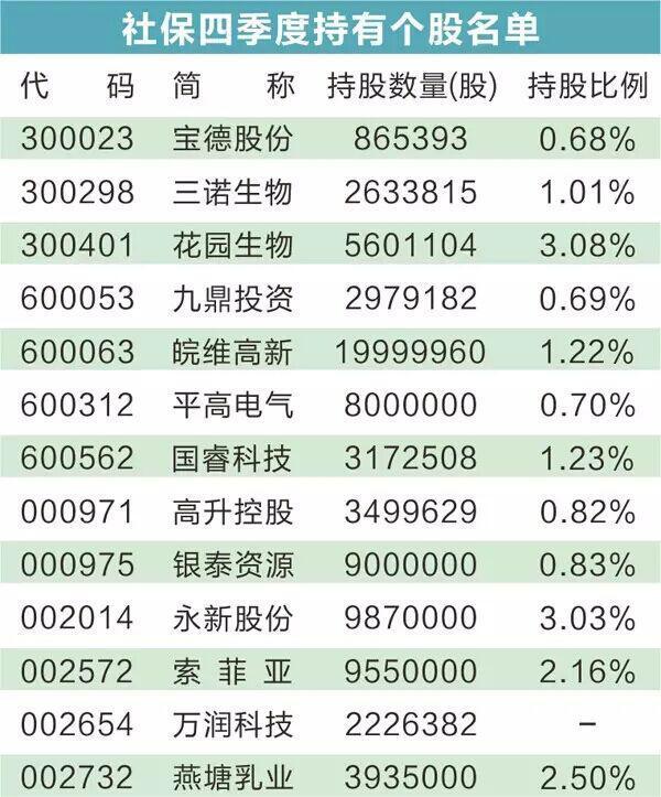 2017中央汇金持股名单 2015社保基金重仓股名单 中央汇金十大重仓股