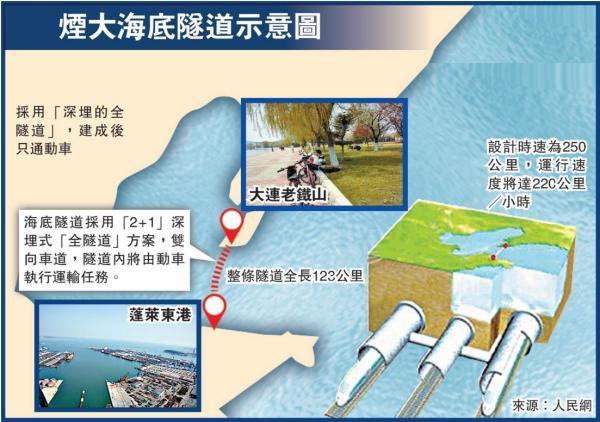 烟台大连海底隧道 烟台至大连海底隧道开工时间 大连烟台海底隧道图片及线路图