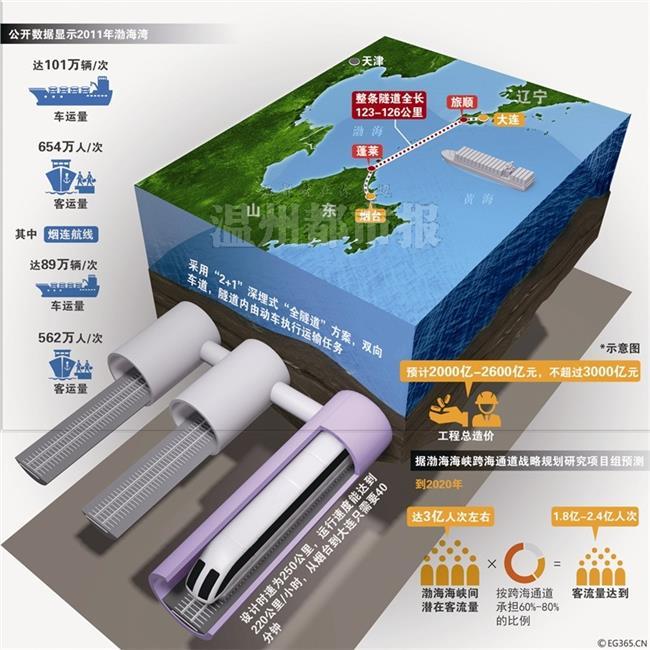 烟台到大连海底隧道 烟大海底隧道施工方案出炉:烟台到大连仅40分钟