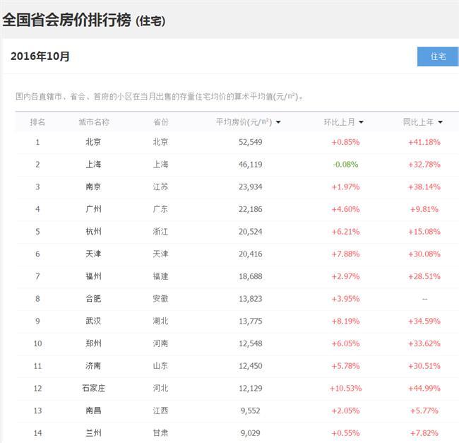 中国房价排行 全国百城房价排行榜2016最新:2016年全国100城市最新房价排行榜