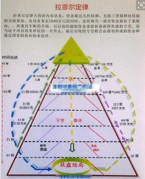 """1040资本运作模式图解 """"资本运作""""的惊天骗局:揭秘""""1040阳光工程""""(图)"""
