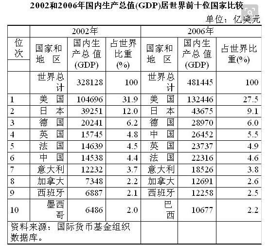 【中国经济总量世界排名】世界经济总量排名2017 中国国家人均富有排名