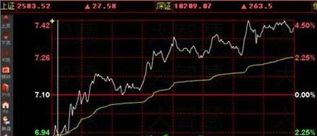怎么看股票k线图 要怎么看股票K线图?要如何看股票K线图?