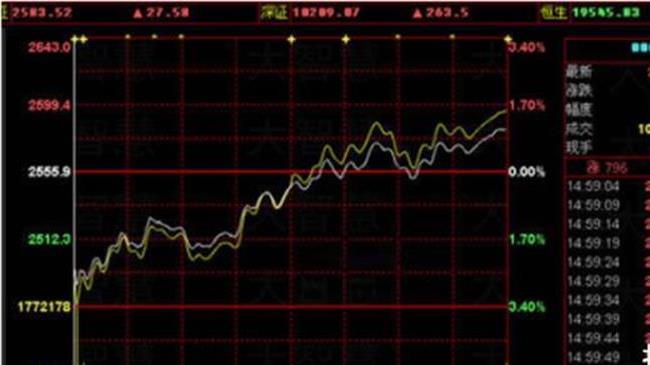 怎么看股票均线 股票日线怎么看?怎么看股票均线系统