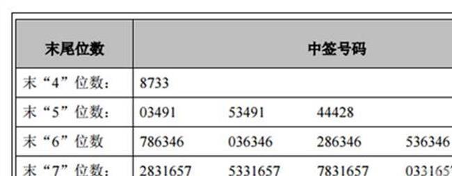 今日新股中签号查询:广东骏亚网上发行中签号共45450个