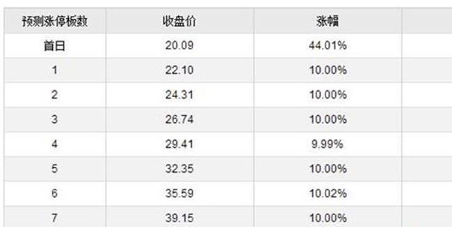 今日新股上市一览表:璞泰来开板价预测 看看你能赚多少?