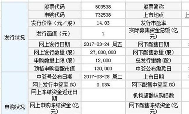 今日新股发行一览:七一二2月7日申购宝典 顶格申购获配30签
