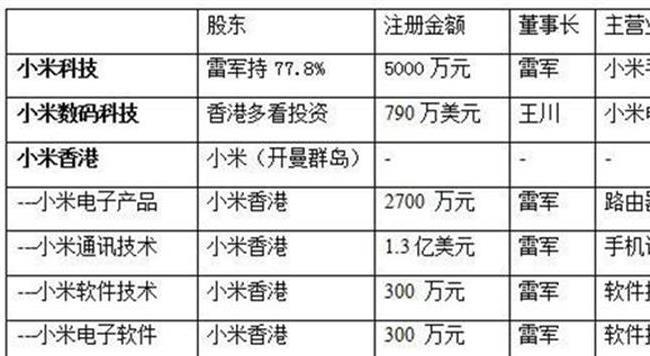 小米估值并不高 因其仍有巨大潜力可挖